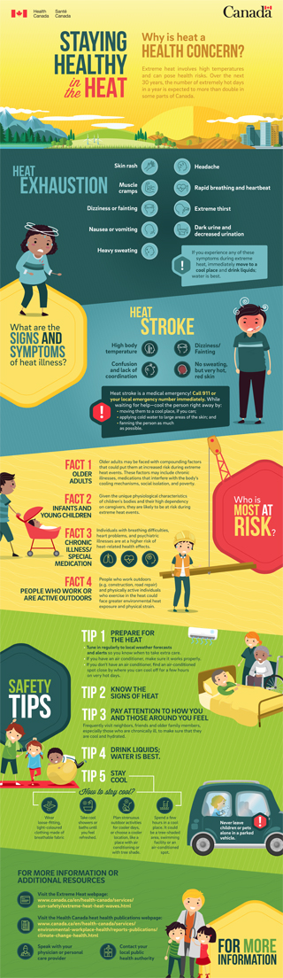 Infographic about staying healthy in the heat from the Government of Canada