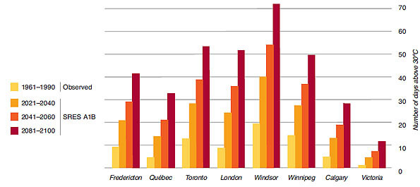 Graph showing actual and projected heatwave events in Canadian cities from 1961 to 2100
