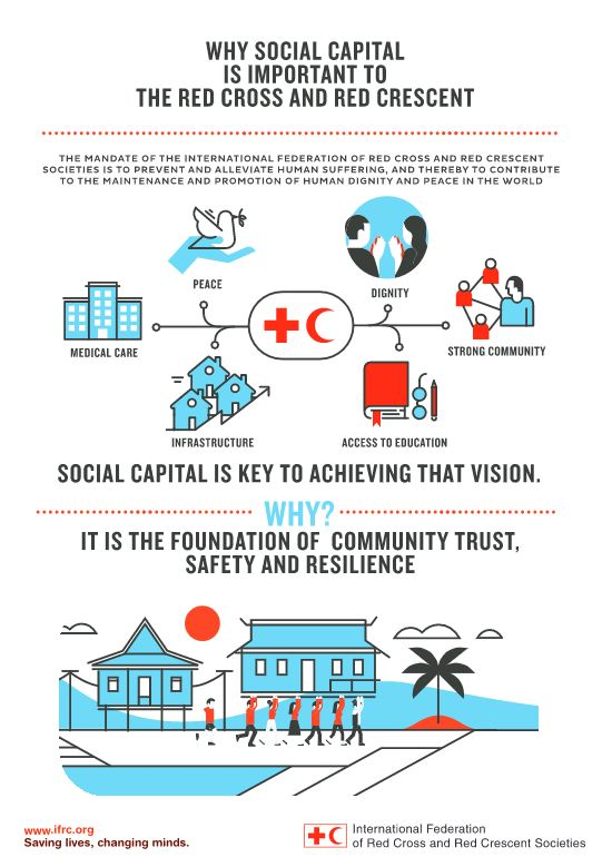 Infographic on social capital and why its important from the Red Cross