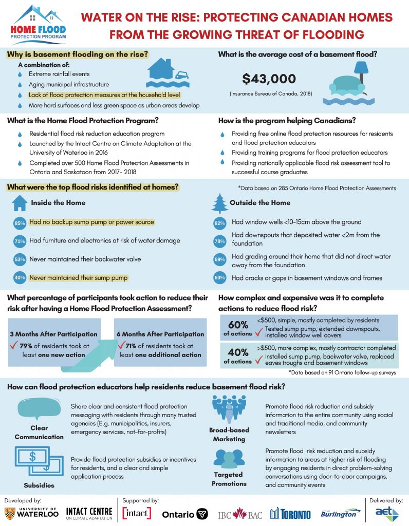 Flooding infographic with detailed information about flooding in Canada.