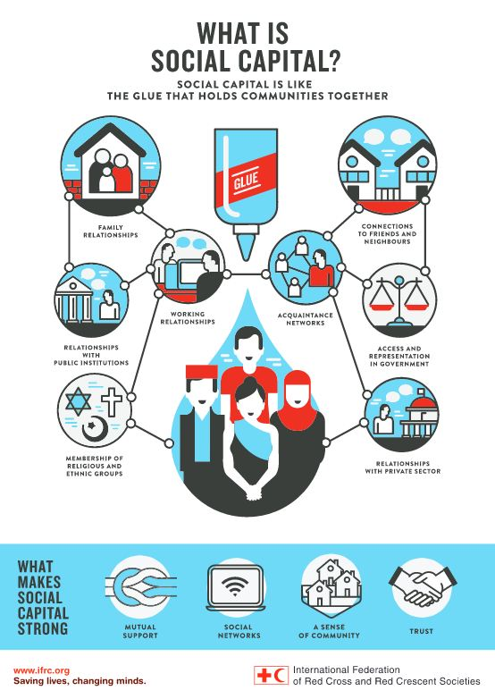 Infographic from the Red Cross on social capital