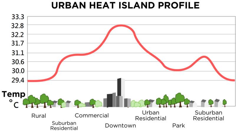 Graph showing an urban heat island profile