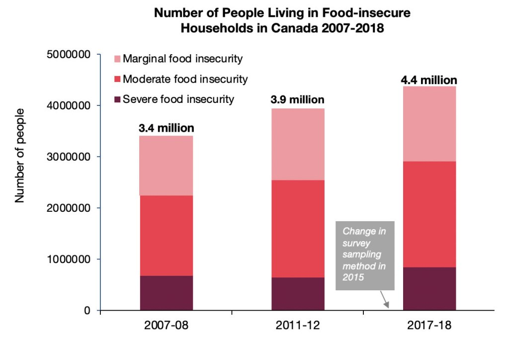 Graph illustrating number of people living in food-insecure households in Canada 2007-2018.