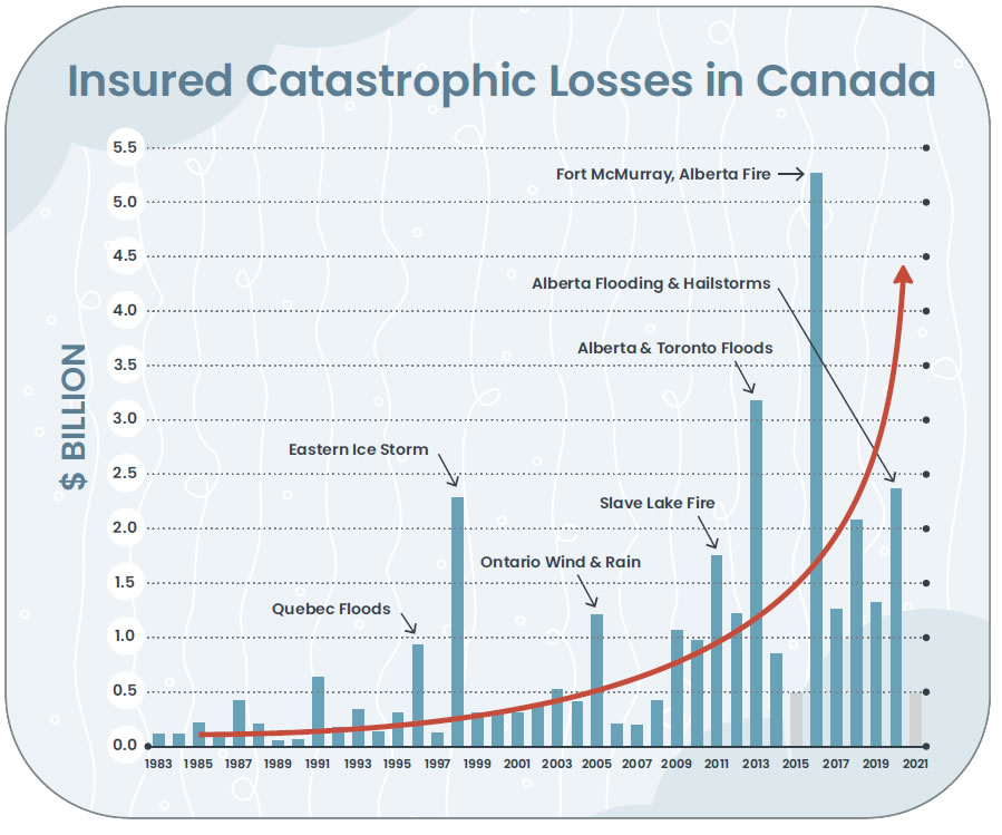 Insured Catastrophic Losses in Canada - a chart showing major catastrophic events by cost